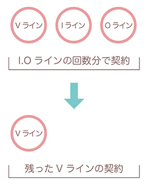 VIOのお得な契約方法