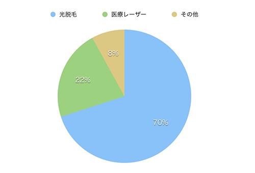 光脱毛(脱毛サロン)70%/医療レーザー脱毛(医療クリニック)22%/その他(ワックス脱毛など) 8%
