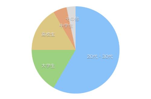 レジーナクリニックに通う年齢層の割合